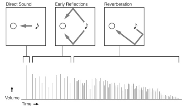 Elements of Reverb